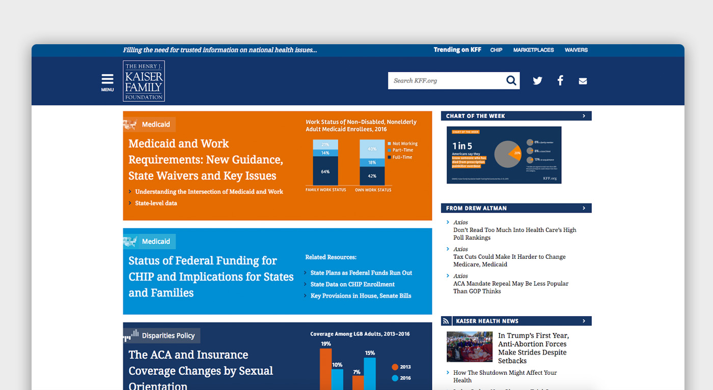 The front page of KFF, with a blue navigation and search bar above large colored blocks (orange, light blue, and blue) with headlines and graphs, next to a side bar of primarily text content
