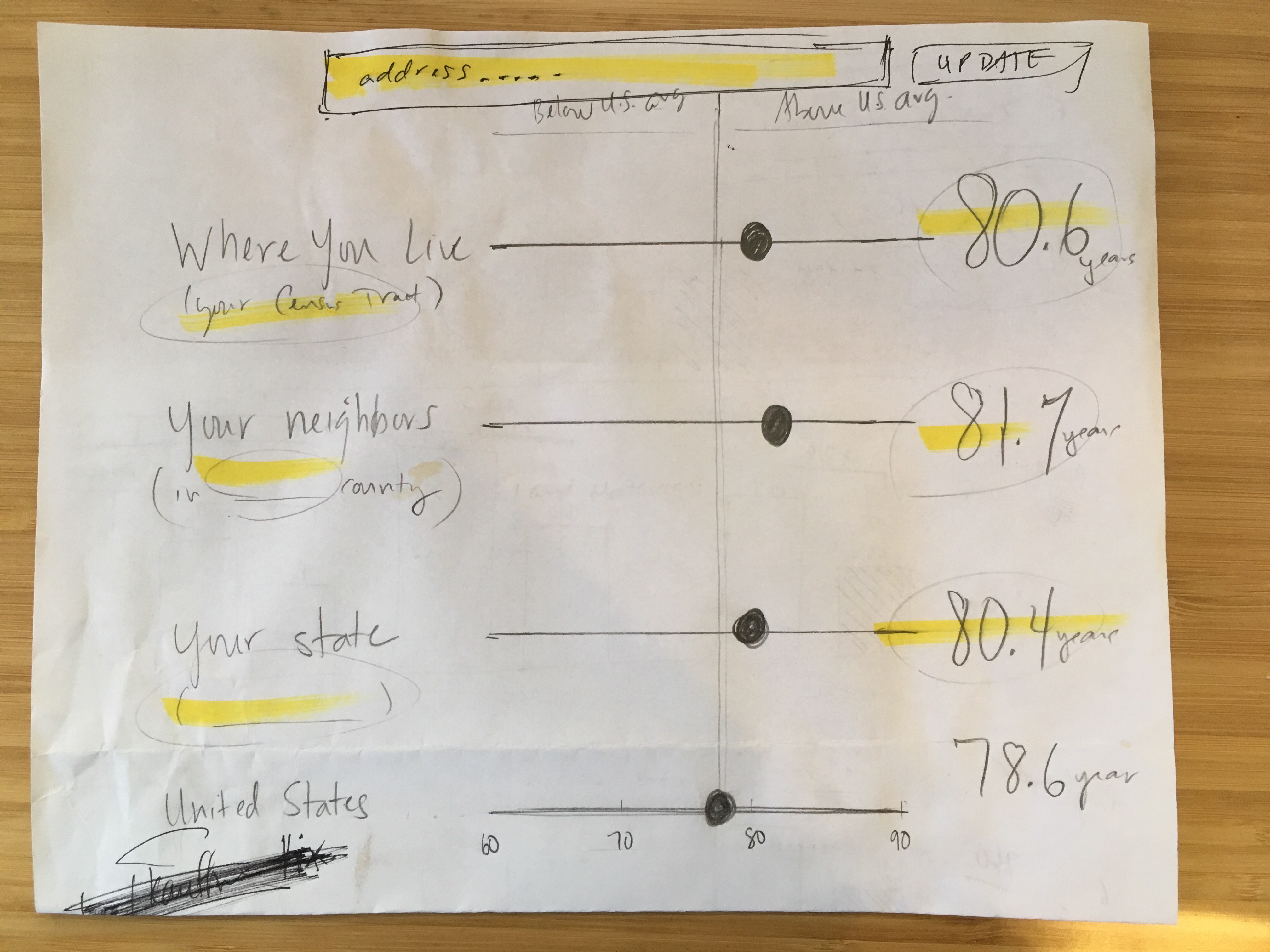 A pencil and highlighter sketch on a sheet of paper of a set of horizontal scales with large black dots marking the life expectancy of particular groups - Where you live, your neighbors, your state, and the UNited States with an address search bar at the top