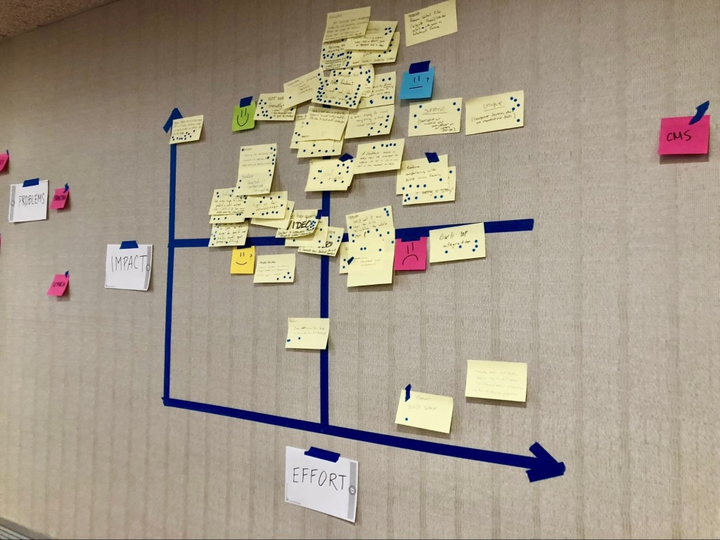 """Many yellow post its with blue dots marked on them, attached to a grey wall with a graph of """"impact"""" and """"effort"""" separated into four squares"""