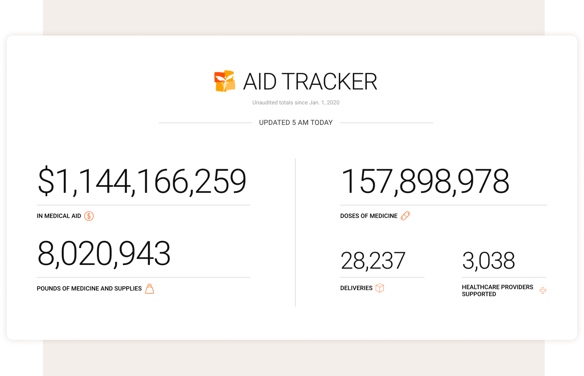 "The Direct Relief aid tracker with large bold statistics updated ""at 5 am today"" - $1,144,166,259 in medical aid, 157,898,978 doses of medicine, 8,020,943 pounds of medicine and supplies, 28,237 deliveries, and 3,038 healthcare providers supported"